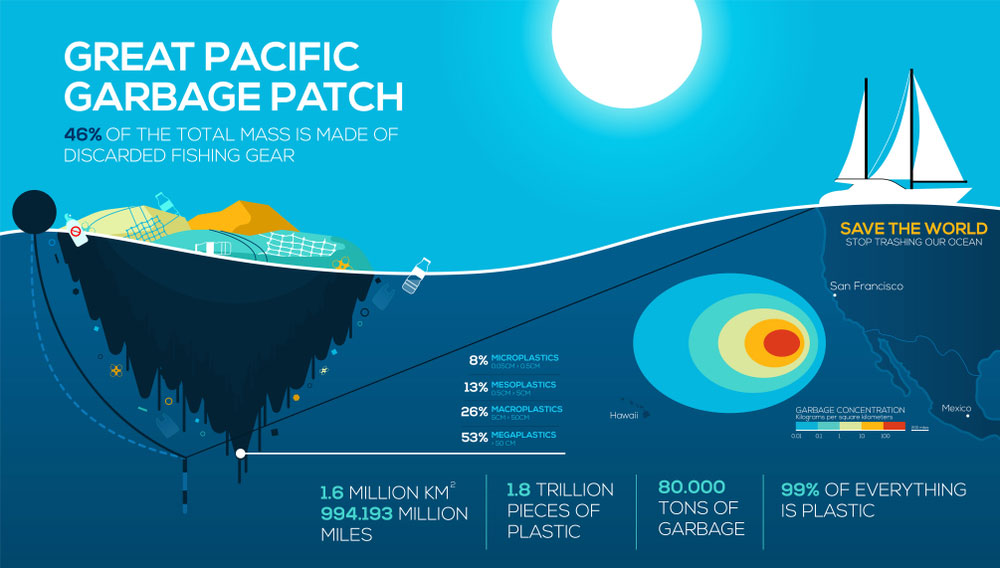 Plastic Bag Pollution Googobits